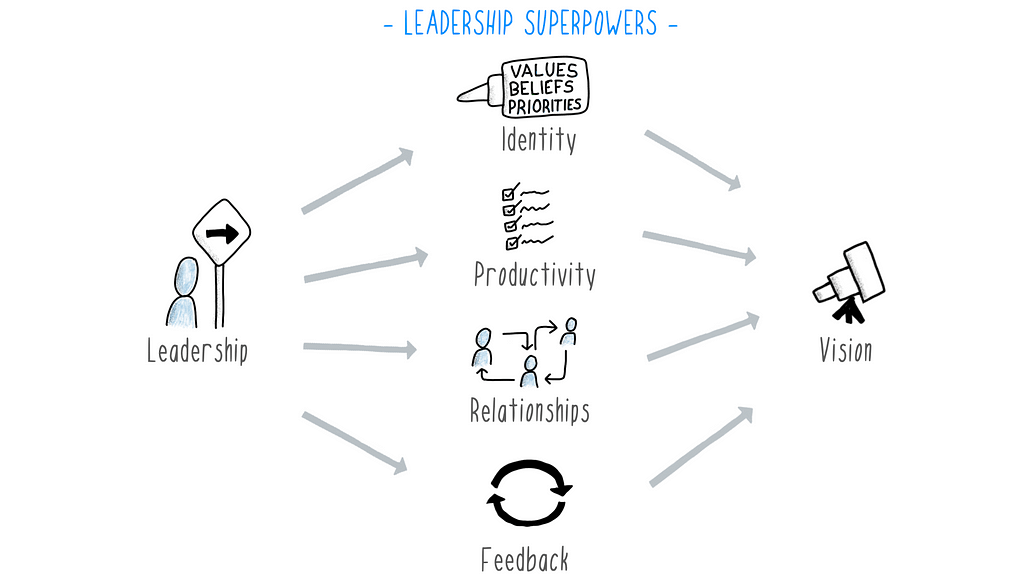 Overview of Leadership Superpowers Model