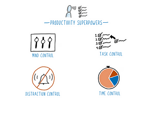 Overview of the Productivity Superpowers system